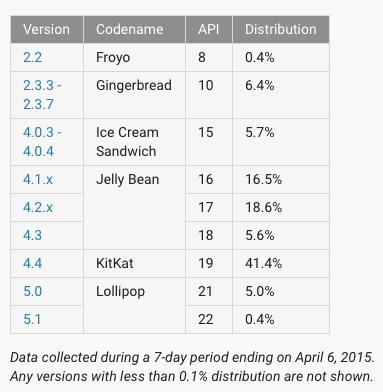 android-fragmentacja-2015-04-1