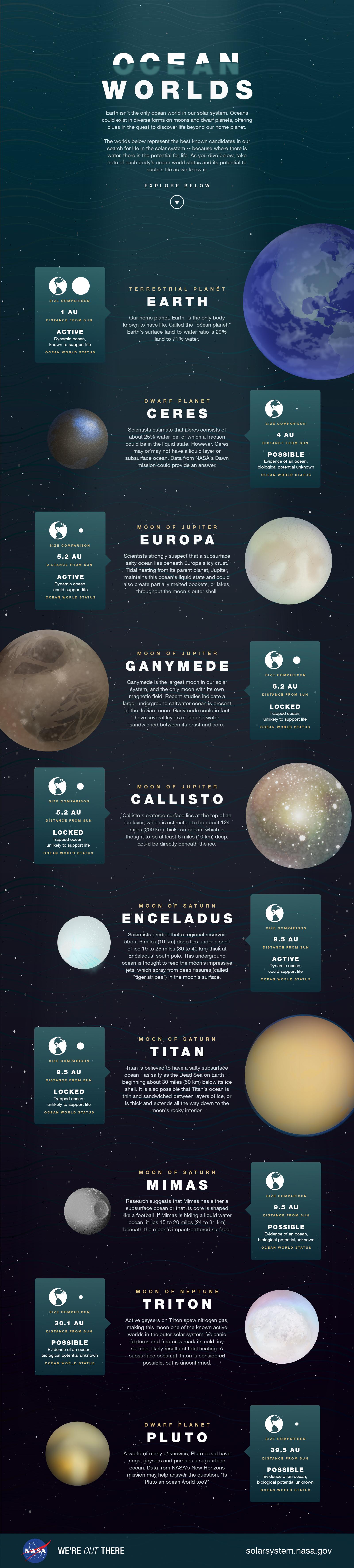 Infografika przedstawiająca obiekty kosmiczne posiadające wodę