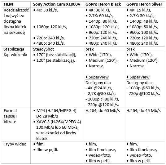 Sony-GoPro-specyfikacja1