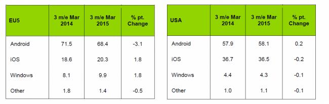 Udziały Android iOS