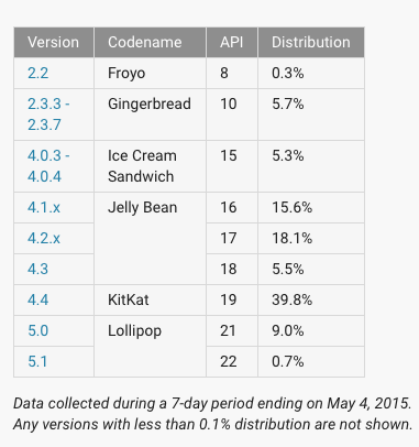 android-fragmentacja-maj-2015-1