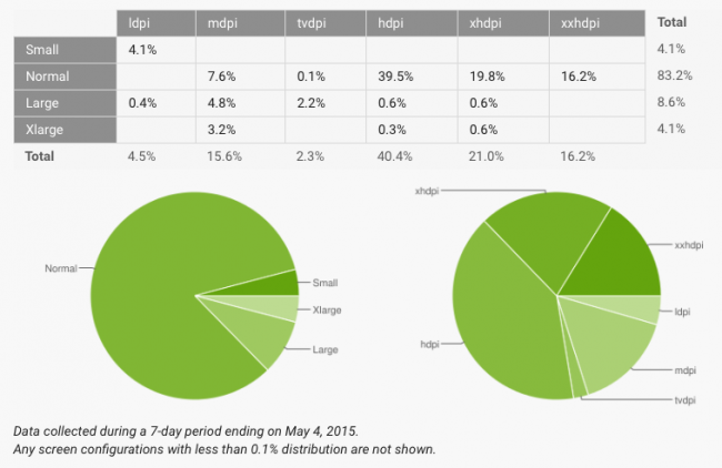 android-fragmentacja-maj-2015-3