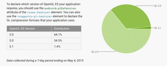 android-fragmentacja-maj-2015-4