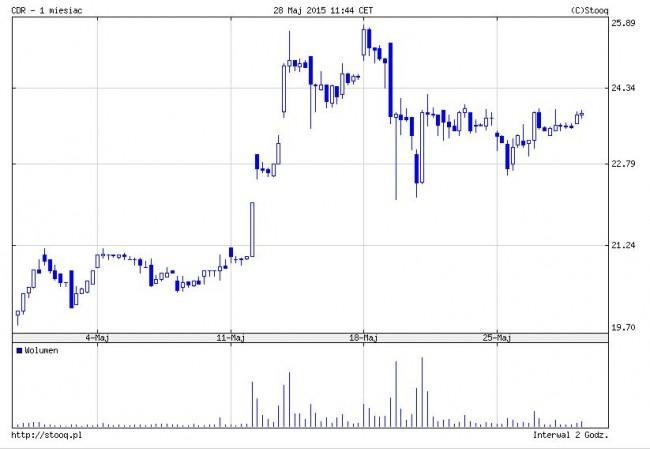 cdr-wyniki-wiedzmin-3