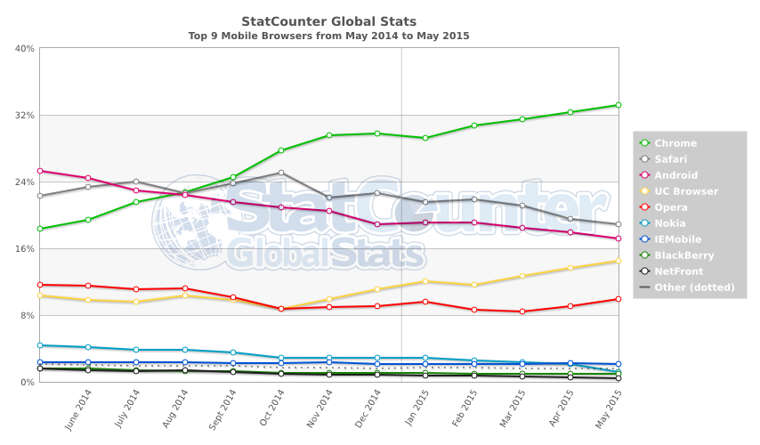 StatCounter-browser-ww-monthly-201405-201505-2