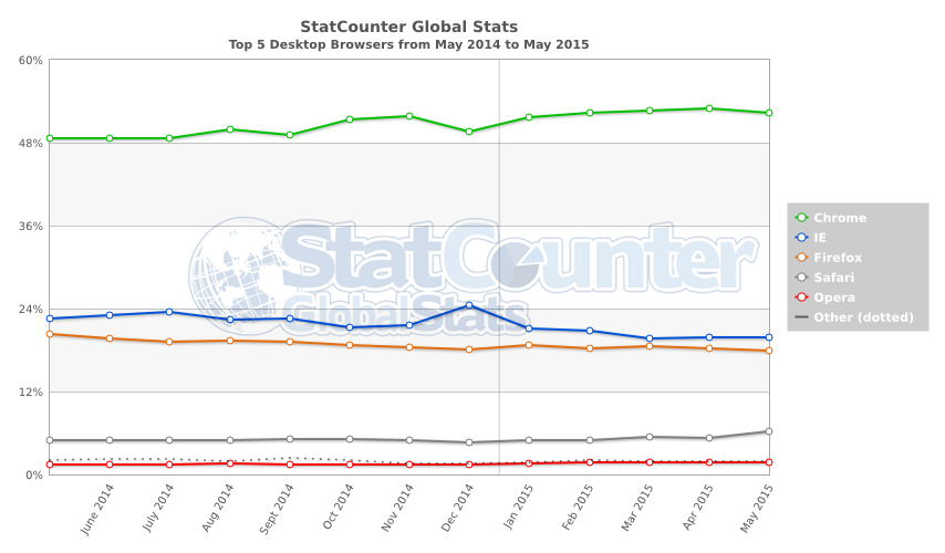 StatCounter-browser-ww-monthly-201405-201505