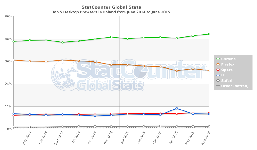 StatCounter-browser-PL-monthly-201406-201506