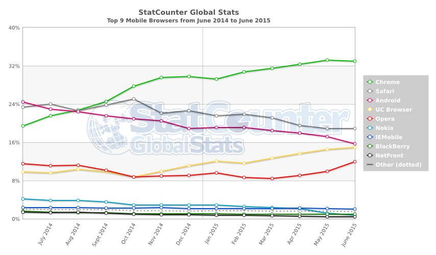 StatCounter-browser-ww-monthly-201406-201506-2