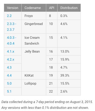 android-statystyki-4