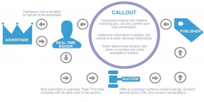 real-time-bidding-cycle