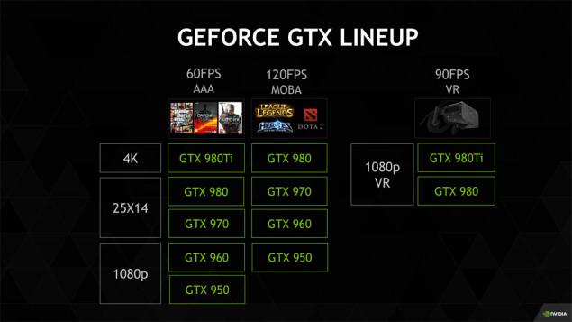 NVIDIA-GeForce-GTX-Lineup_GTX-980-Ti-635x357