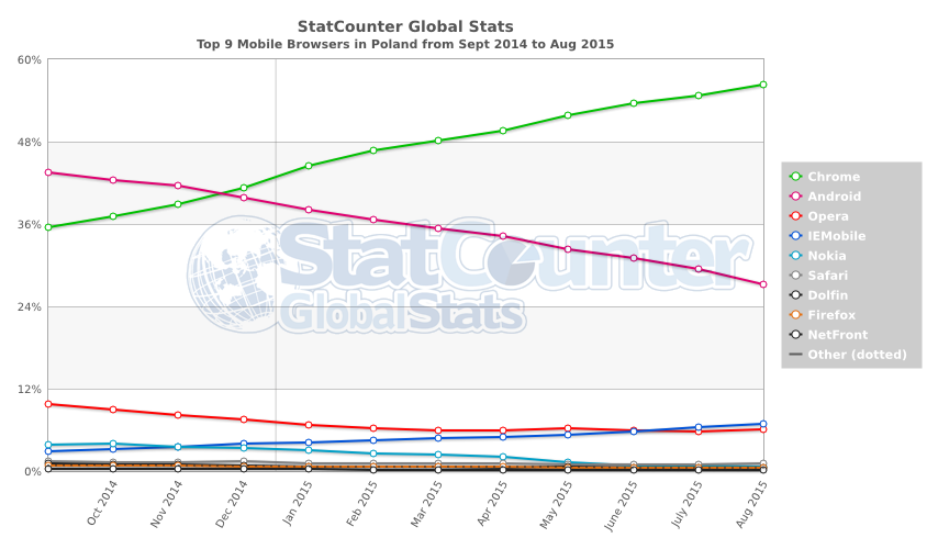 StatCounter-browser-PL-monthly-201409-201508-2