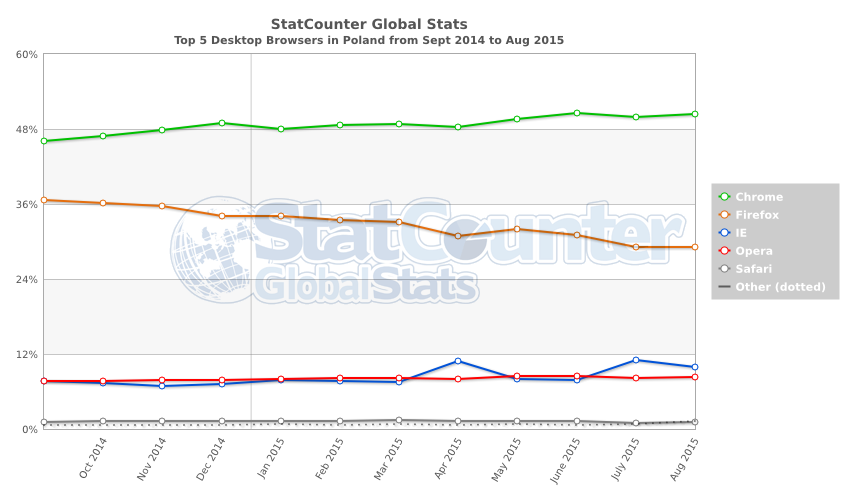 StatCounter-browser-PL-monthly-201409-201508