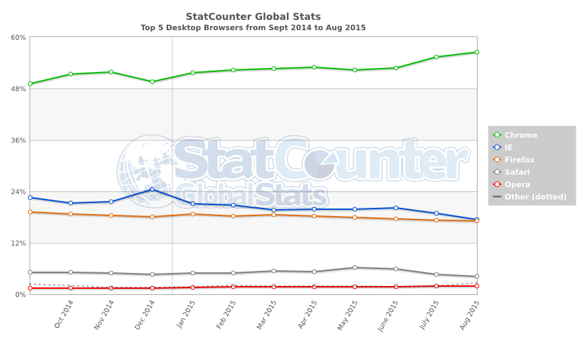 StatCounter-browser-ww-monthly-201409-201508-2