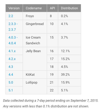 android-fragmentacja-wrzesien-2015-1