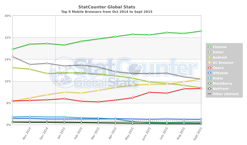 StatCounter-browser-ww-monthly-201410-201509