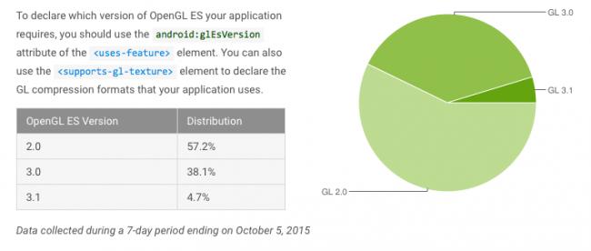 android-fragmentacja-pazdziernik-2015-1