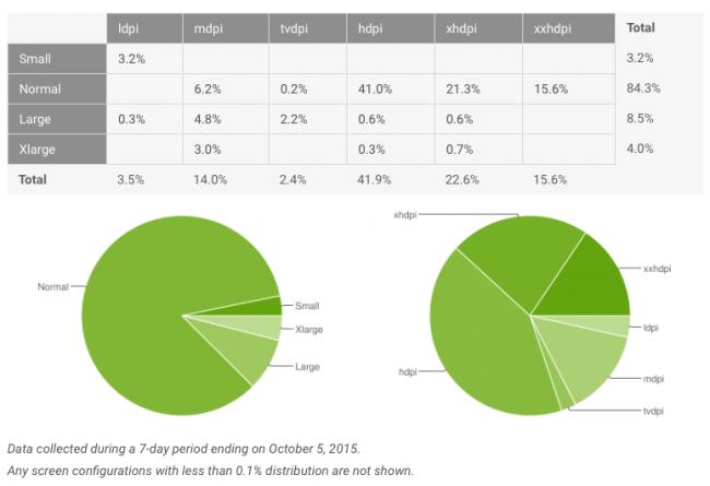 android-fragmentacja-pazdziernik-2015-2