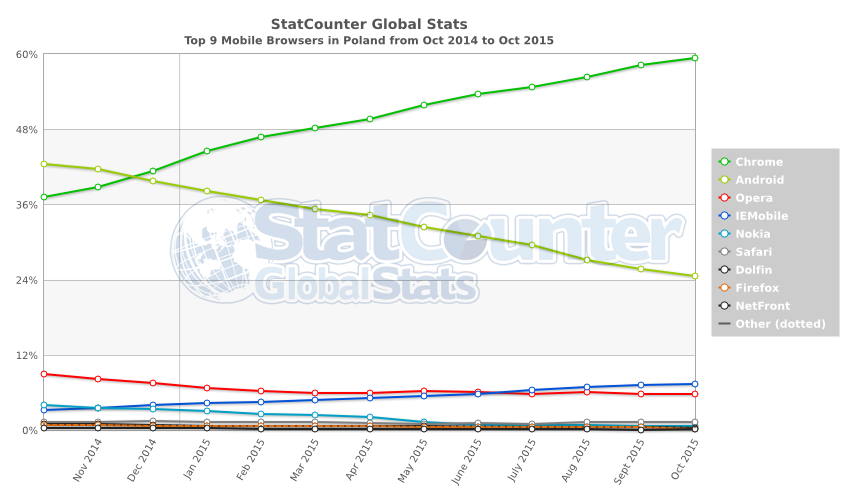 StatCounter-browser-PL-monthly-201410-201510 (2)