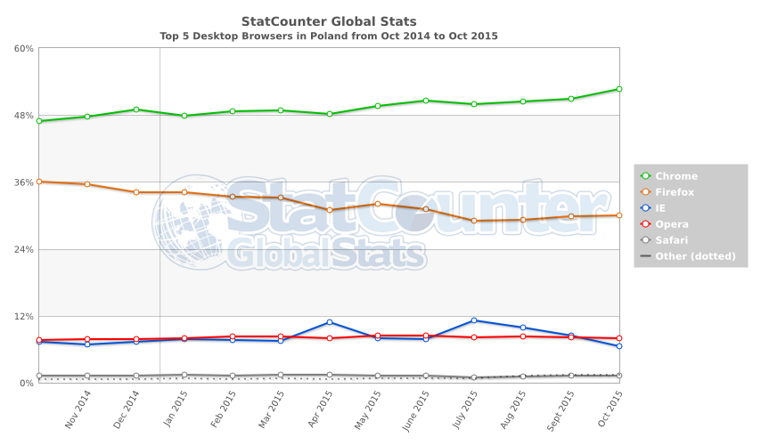 StatCounter-browser-PL-monthly-201410-201510