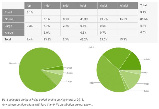 android-fragmentacja-listopad-2015-3