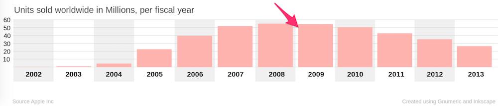 Sprzedaż iPoda na przestrzeni lat. Źródło: Wikipedia