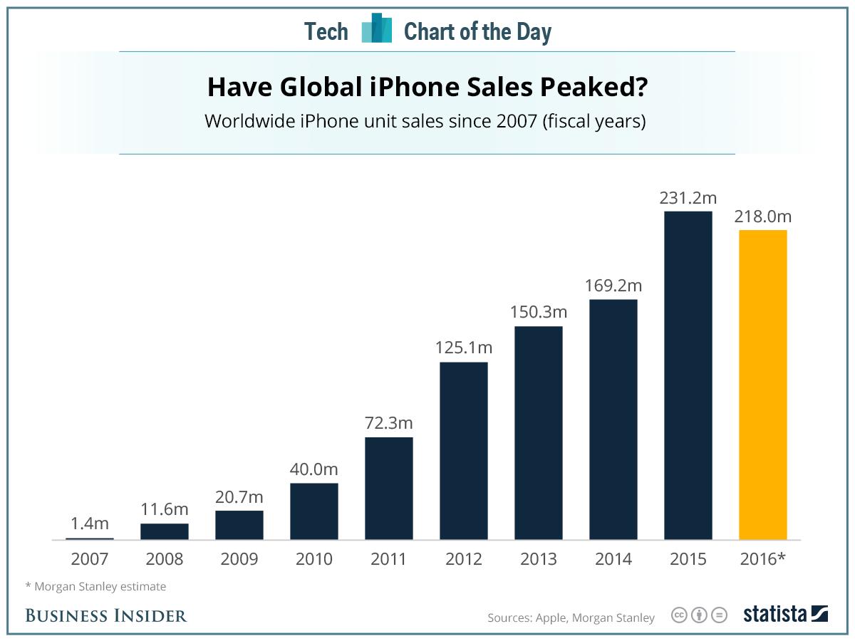 Sprzedaż iPhone'a w poszczególnych latach. Źródło: Business Insider