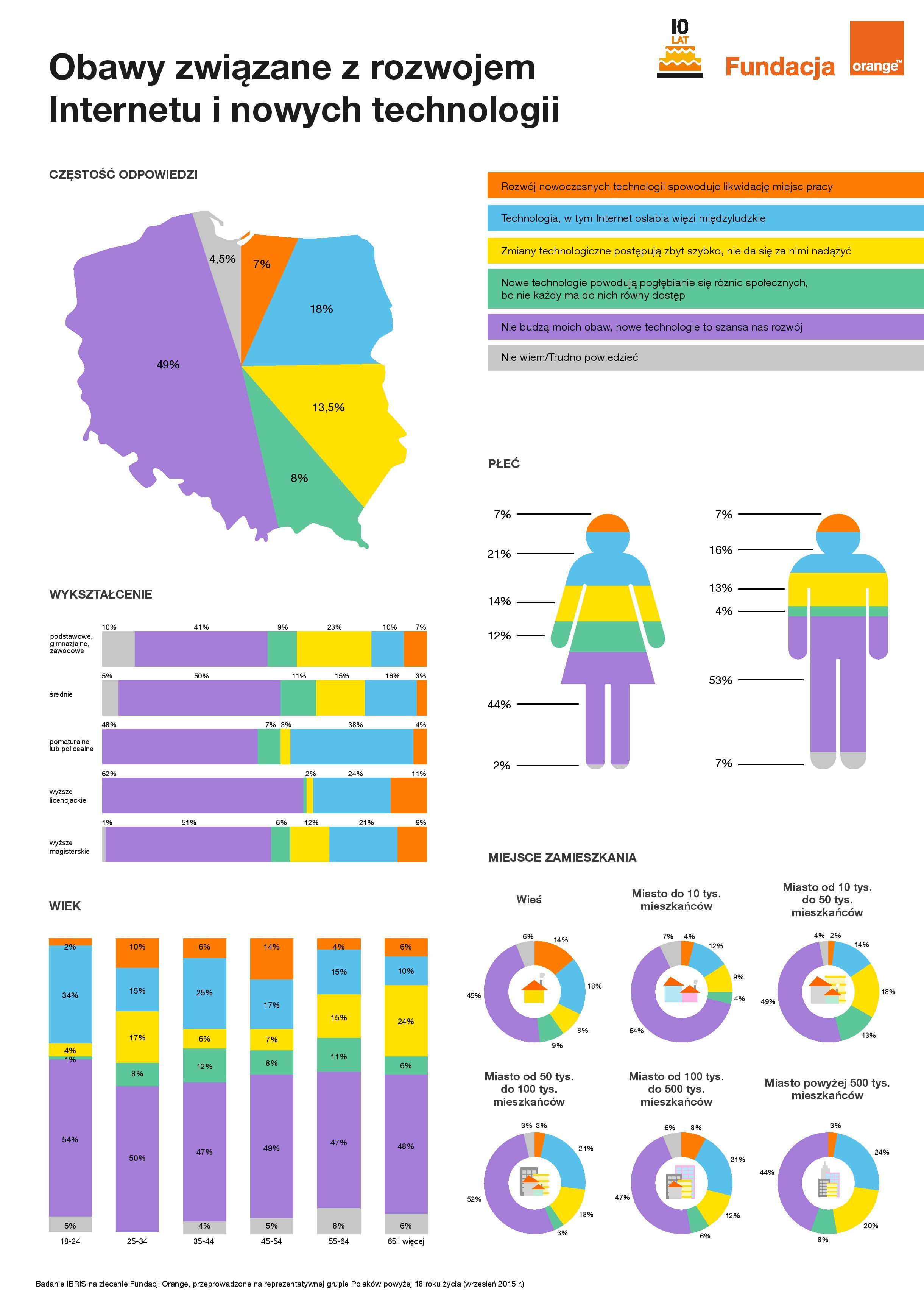 FO_obawy_infografika-1-page-001