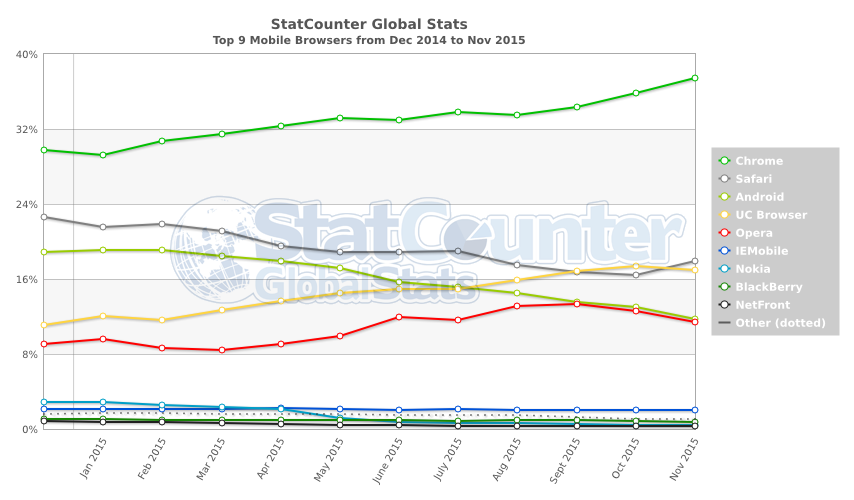 StatCounter-browser-ww-monthly-201412-201511-2
