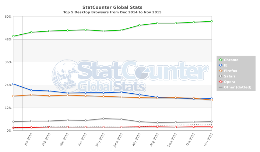 StatCounter-browser-ww-monthly-201412-201511