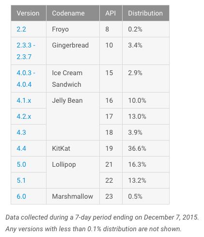 android-fragmentacja-listopad-2015-1