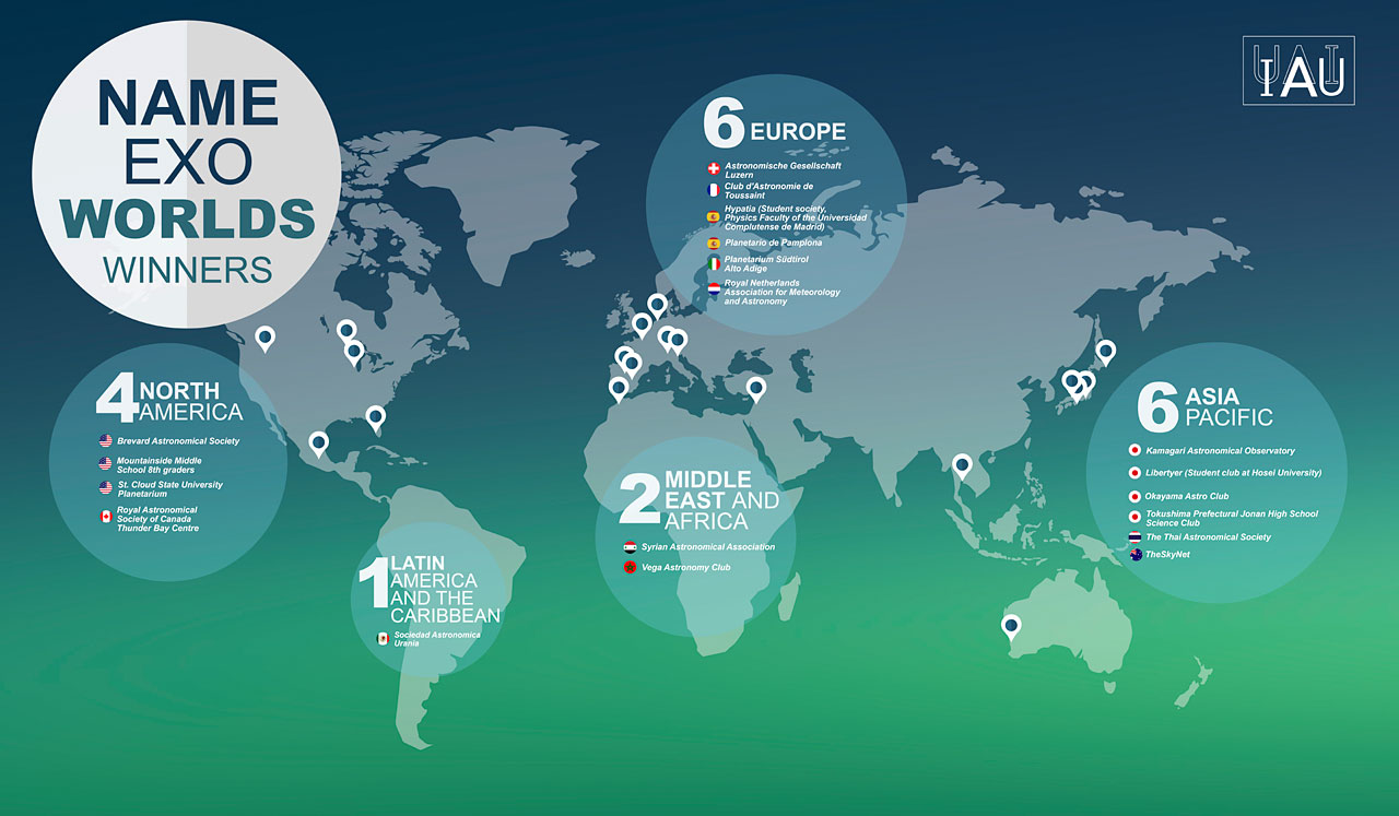 Infographic displaying the locations of the winning proposals for the IAU NameExoWorlds vote are marked on a map of the world. As announced on 15 December 2015, names for 31 exoplanets and 14 host stars, voted for by the public, were accepted and are to be officially sanctioned by the IAU. The winning names are to be used freely in parallel with the existing scientific nomenclature, with due credit to the clubs or organisations that proposed them.