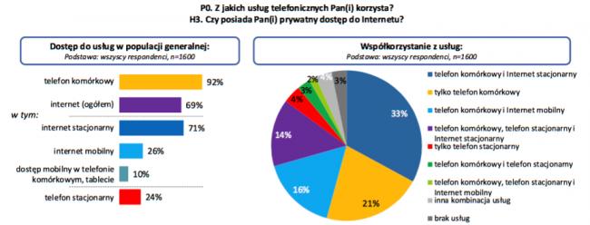 internet-wykorzystanie-sieic-uke-stacjonarny-mobilny-1