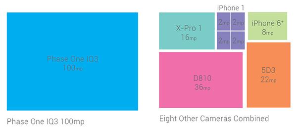 Ciekawe porównanie wielkości wykonane przez serwis Fstoppers.com