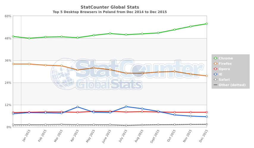 StatCounter-browser-PL-monthly-201412-201512