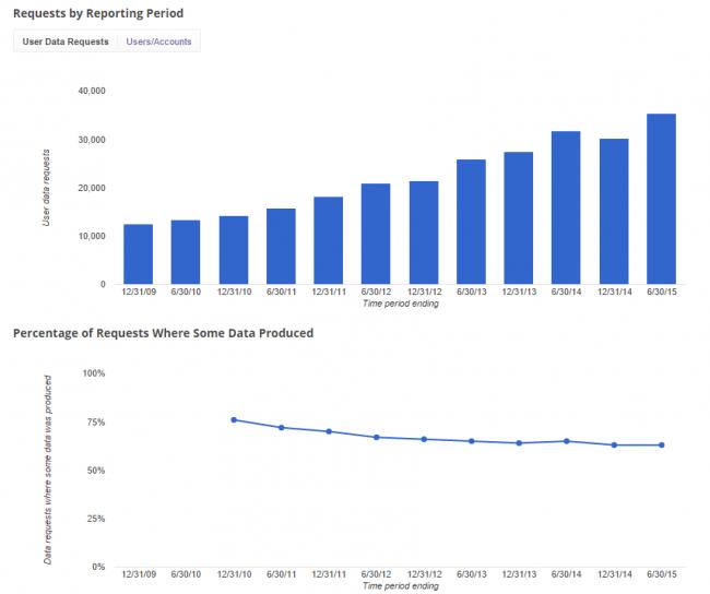 Google: liczba wniosków o udostępnienie danych rośnie, a procent akceptacji spada