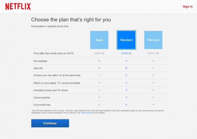 Netflix: ceny w Polsce