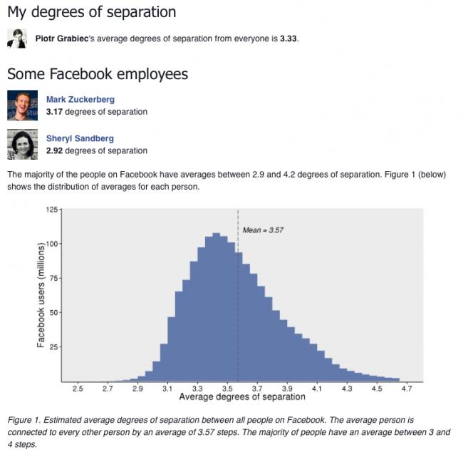 6 stopni oddalenia - Facebook weryfikuje teorię
