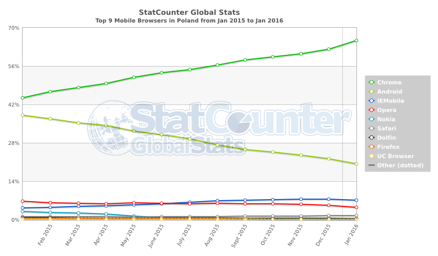 StatCounter-browser-PL-monthly-201501-201601-2
