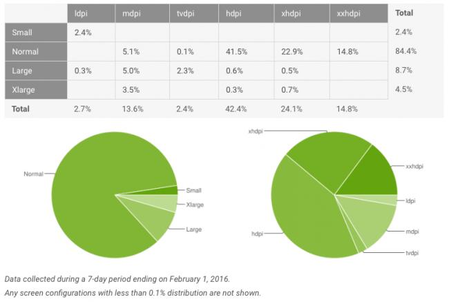 Udziały rynkowe Androida 6.0