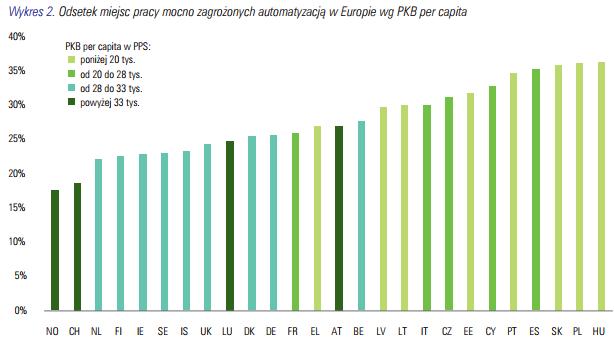 Bezrobocie technologiczne zagraża przede wszystkim Polsce.